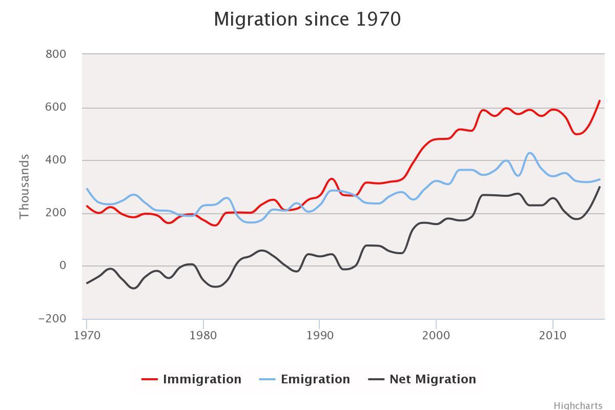 Jonathan Andrew Migration chart