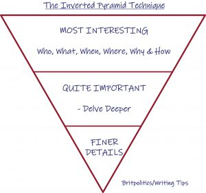 The Inverted Pyramid Technique